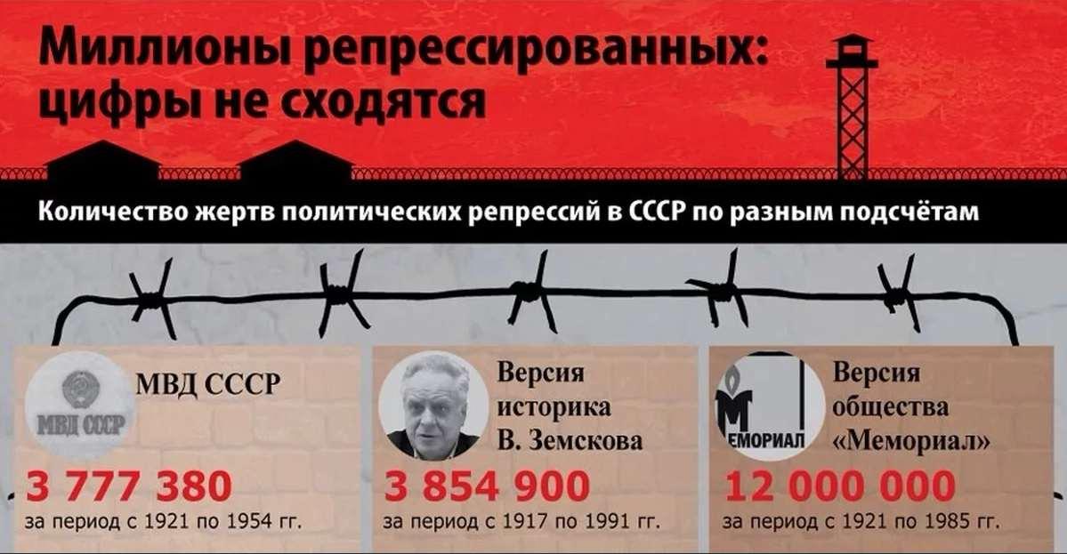 Почему не стоит сравнивать путинский режим со сталинским или гитлеровским
