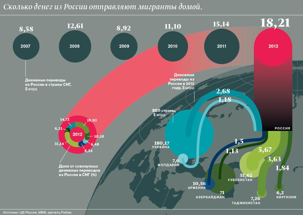 России придется добиваться экономического роста за счет дешевой рабочей силы из среднеазиатских республик