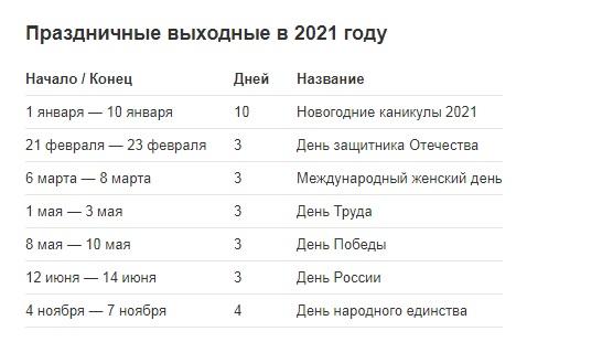«Чертова дюжина» дополнений в трудовое законодательство в 2021 году